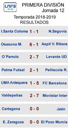 Resultados J1 LNFS Primera