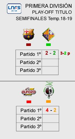 Marcador semifinales Play Off