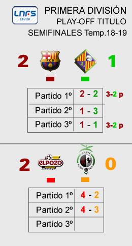 Marcador Play Off semifinales