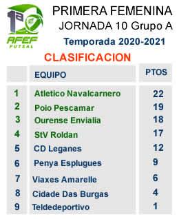 Clasificacion j10 Femenina G1 Primera