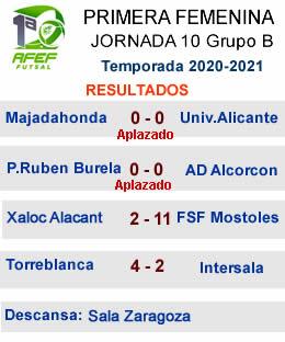 Resultados J10 Femenina G2 Primera